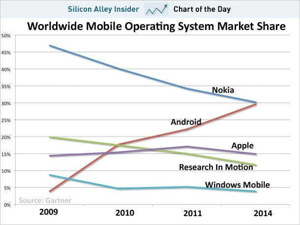 worldwide mobile operating system market share